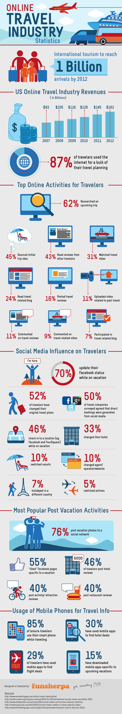 online-travel-experiences