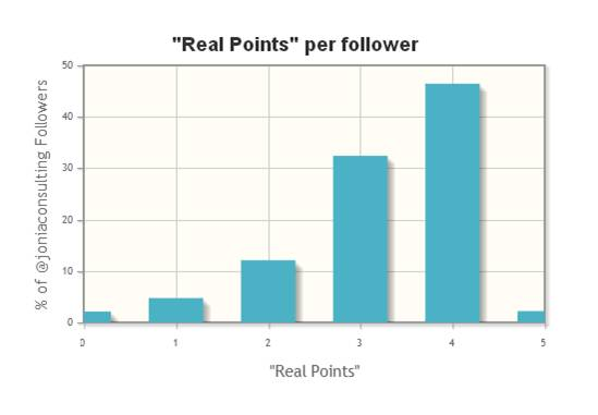 Twitter-audit-real-points