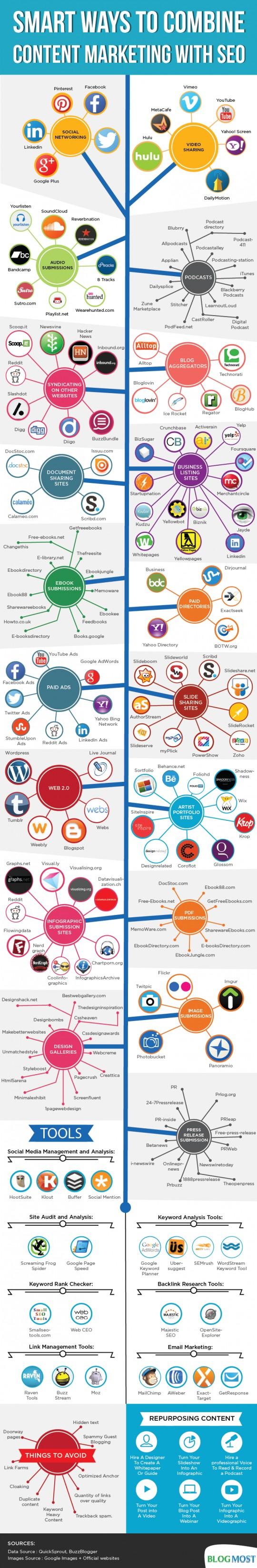 content-marketing-methods-2014_53522bd85c5d3_w540