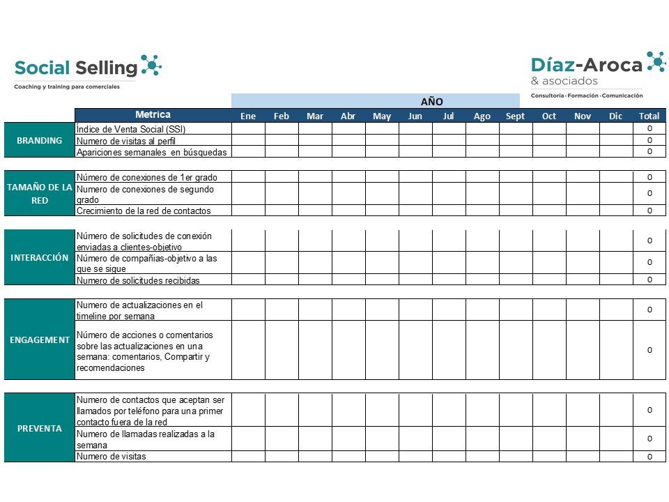 Cuadro de Mando KPIs Social Selling