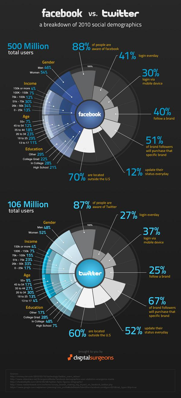 facbook_vs_twitter_infographic