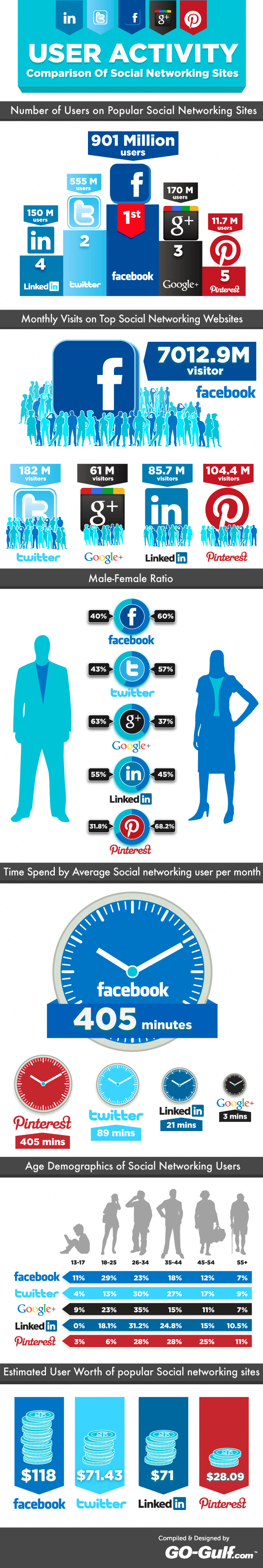 social-networking-users