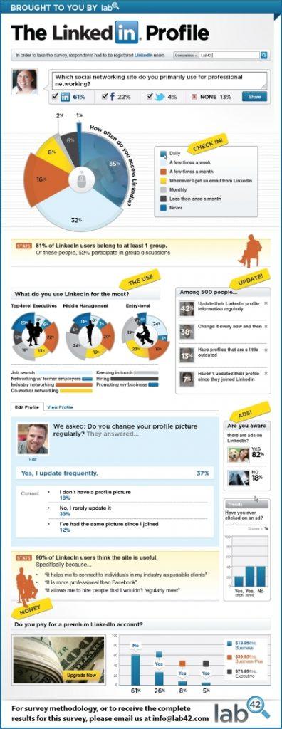Usos y valoración de LinkedIn