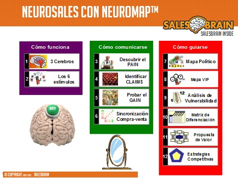 Neurosales con NeuroMap, Neuromarketing, Esmeralda Diaz-Aroca
