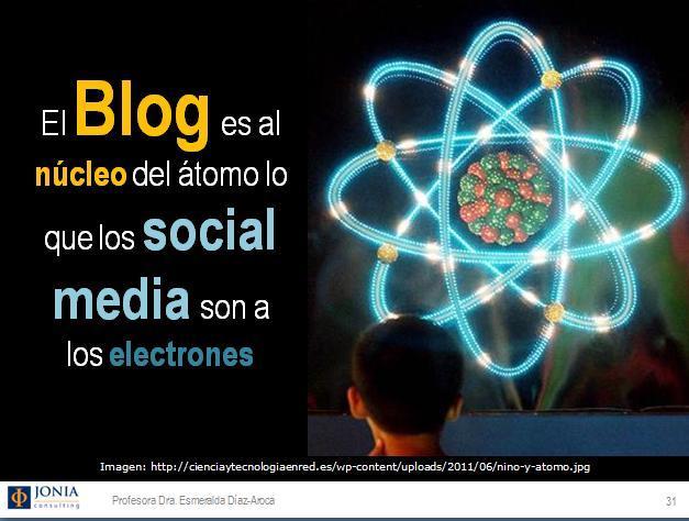 """El Blog es el centro de tu """"Sistema Social"""" digital. Personal Branding. Esmeralda Diaz-Aroca"""