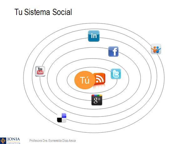 Sistema-social