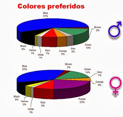 Colores preferidos por sexos.- Personal Branding. Marca Personal. Esmeralda Diaz-Aroca
