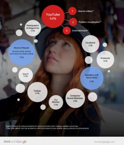 porcentaje-decision-compra-analisis-google