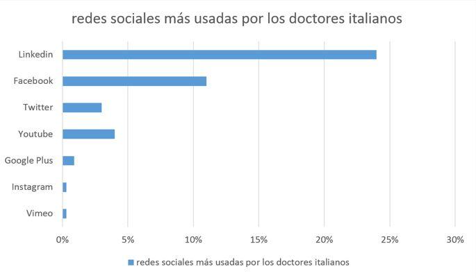 Marca personal para médicos. Redes sociales usadas en Italia