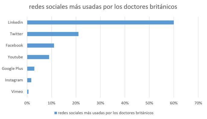 Marca personal para médicos. Redes sociales usadas en UK