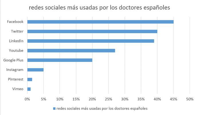 Marca personal para médicos. Redes sociales usadas en España