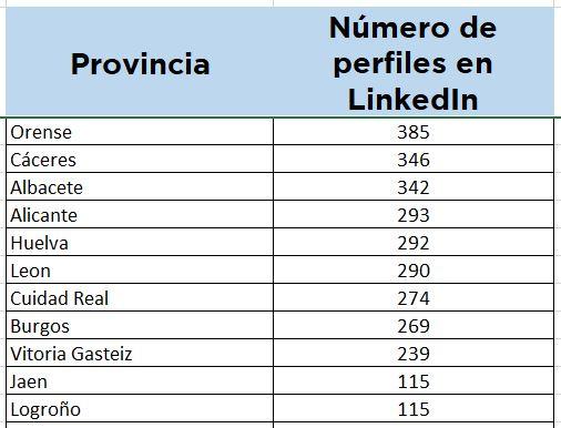 Presencia de médicos en LinkedIn por provincias